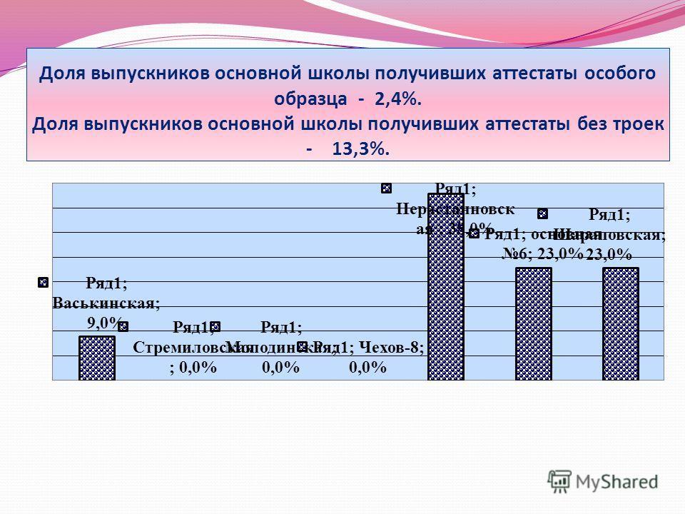 Доля выпускников основной школы получивших аттестаты особого образца - 2,4%. Доля выпускников основной школы получивших аттестаты без троек - 13,3%.
