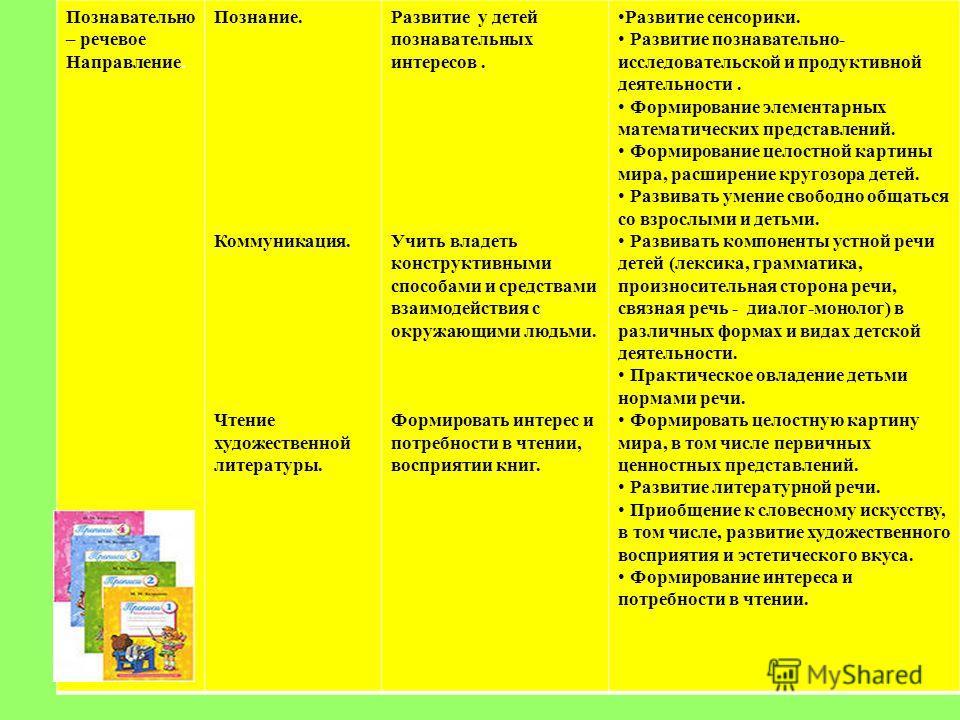 Познавательно – речевое Направление. Познание. Коммуникация. Чтение художественной литературы. Развитие у детей познавательных интересов. Учить владеть конструктивными способами и средствами взаимодействия с окружающими людьми. Формировать интерес и