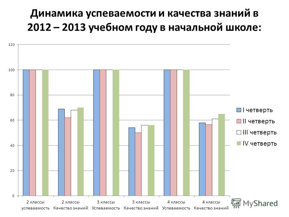 Динамика успеваемости и качества знаний в 2012 – 2013 учебном году в начальной школе: