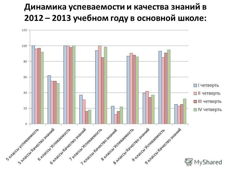 Динамика успеваемости и качества знаний в 2012 – 2013 учебном году в основной школе: