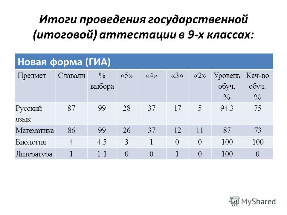 Итоги проведения государственной (итоговой) аттестации в 9-х классах: Новая форма (ГИА) ПредметСдавали % выбора «5»«4»«3»«2» Уровень обуч. % Кач-во обуч. % Русский язык 8799283717594.375 Математика8699263712118773 Биология44.53100100 Литература11.100
