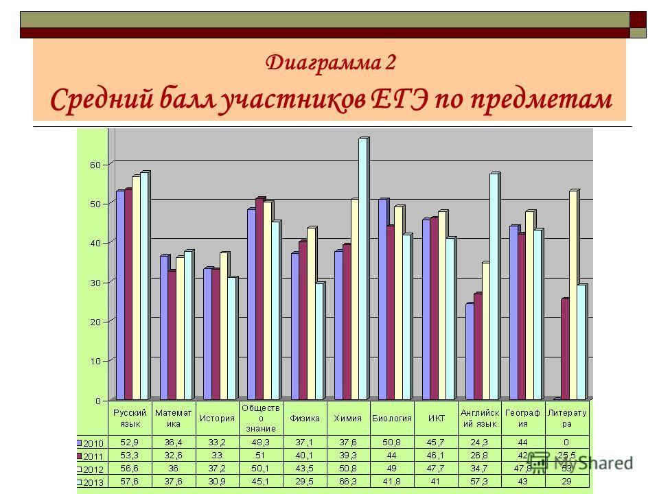 Диаграмма 2 Средний балл участников ЕГЭ по предметам
