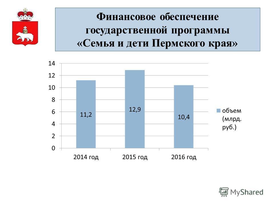 Финансовое обеспечение государственной программы «Семья и дети Пермского края»