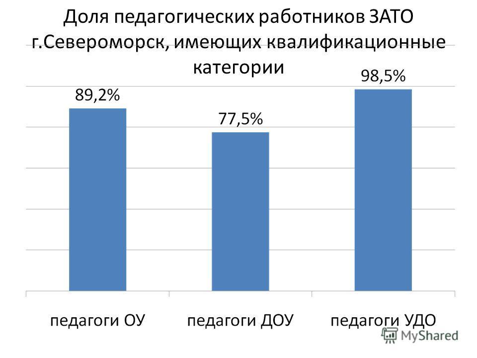 Доля педагогических работников ЗАТО г.Североморск, имеющих квалификационные категории