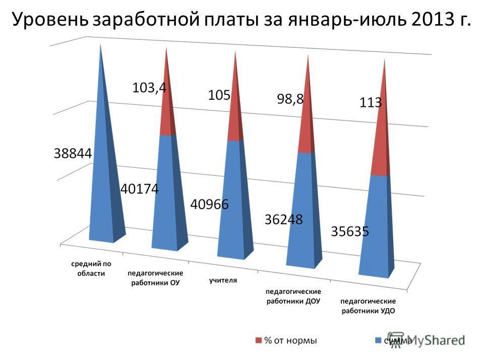 Уровень заработной платы за январь-июль 2013 г.