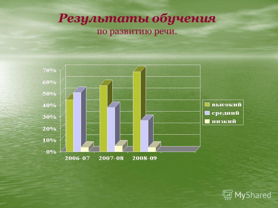 Результаты обучения по развитию речи.