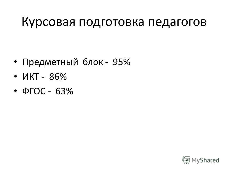 Курсовая подготовка педагогов Предметный блок - 95% ИКТ - 86% ФГОС - 63% 10