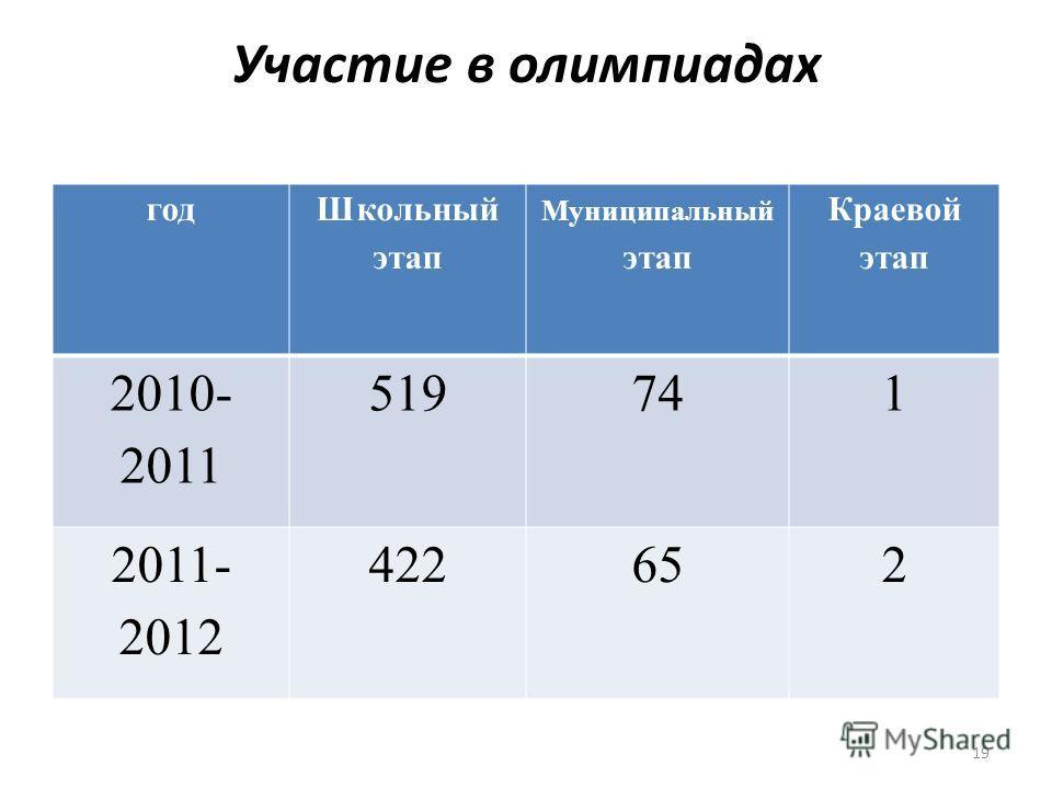 Участие в олимпиадах год Школьный этап Муниципальный этап Краевой этап 2010- 2011 519741 2011- 2012 422652 19