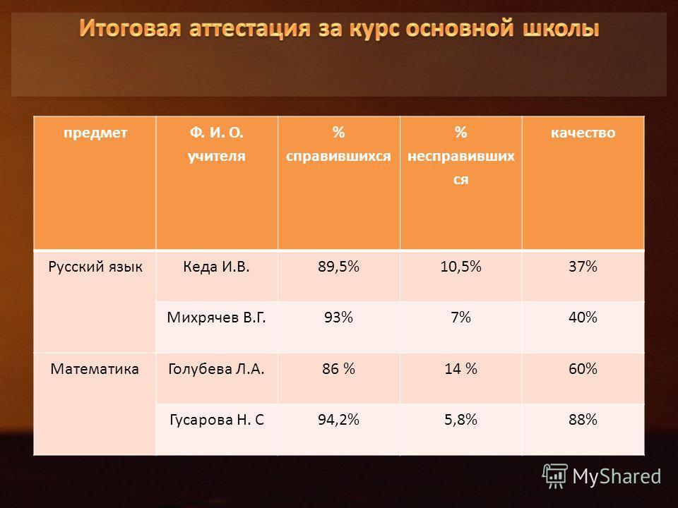 предмет Ф. И. О. учителя % справившихся % несправивших ся качество Русский языкКеда И.В.89,5%10,5%37% Михрячев В.Г.93%7%40% МатематикаГолубева Л.А.86 %14 %60% Гусарова Н. С94,2%5,8%88%