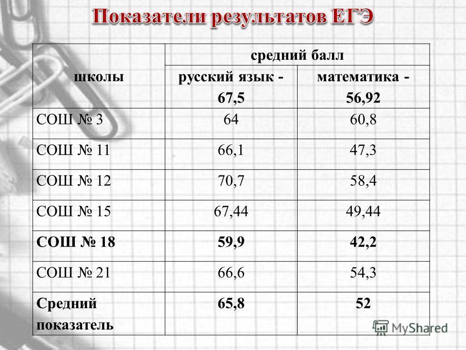 школы средний балл русский язык - 67,5 математика - 56,92 СОШ 36460,8 СОШ 1166,147,3 СОШ 1270,758,4 СОШ 1567,4449,44 СОШ 1859,942,2 СОШ 2166,654,3 Средний показатель 65,852