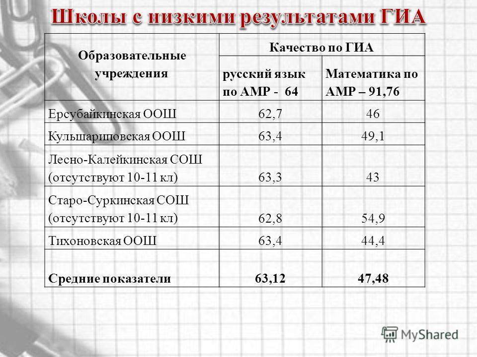 Образовательные учреждения Качество по ГИА русский язык по АМР - 64 Математика по АМР – 91,76 Ерсубайкинская ООШ62,746 Кульшариповская ООШ63,449,1 Лесно-Калейкинская СОШ (отсутствуют 10-11 кл)63,343 Старо-Суркинская СОШ (отсутствуют 10-11 кл)62,854,9