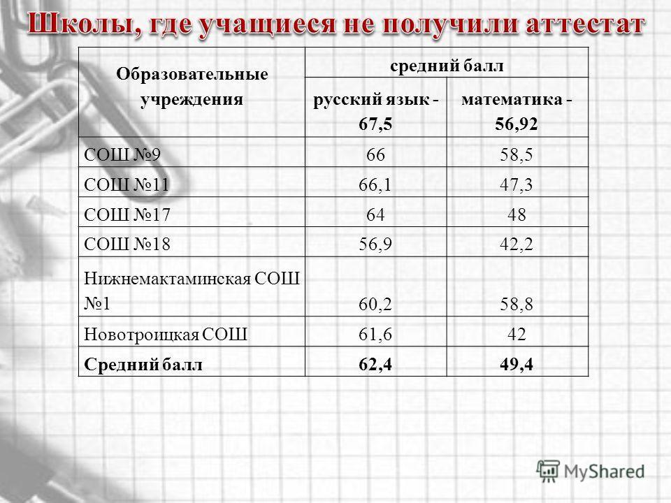 Образовательные учреждения средний балл русский язык - 67,5 математика - 56,92 СОШ 96658,5 СОШ 1166,147,3 СОШ 176448 СОШ 1856,942,2 Нижнемактаминская СОШ 160,258,8 Новотроицкая СОШ61,642 Средний балл62,449,4
