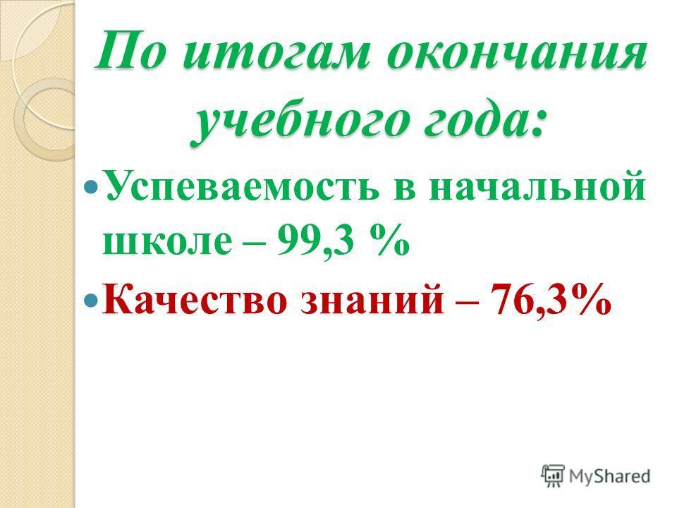 По итогам окончания учебного года: Успеваемость в начальной школе – 99,3 % Качество знаний – 76,3%