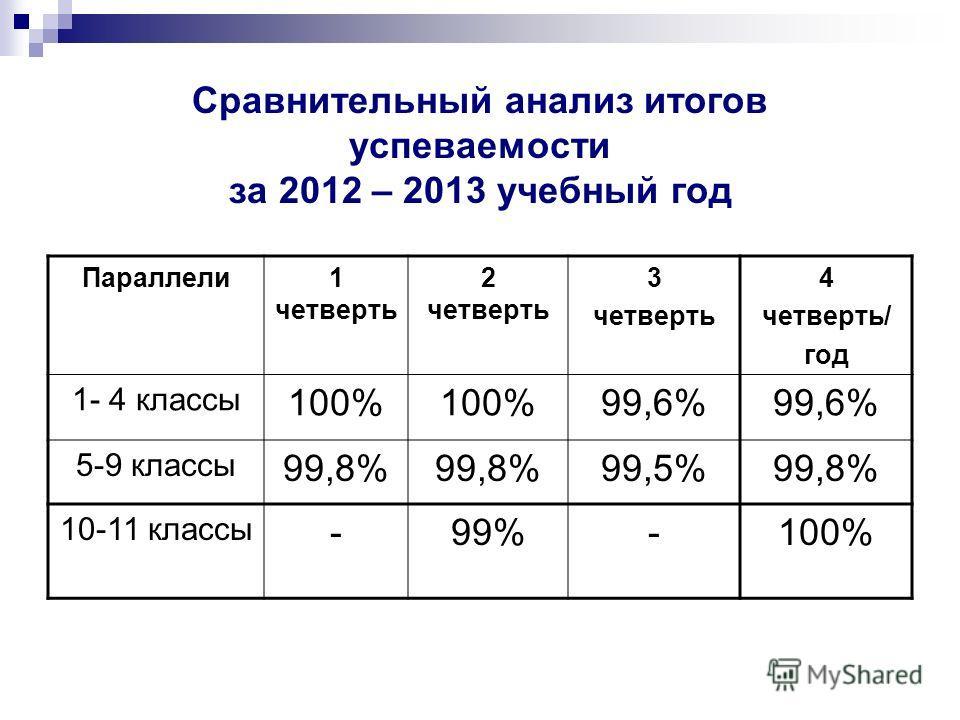 Сравнительный анализ итогов успеваемости за 2012 – 2013 учебный год Параллели1 четверть 2 четверть 3 четверть 4 четверть/ год 1- 4 классы 100% 99,6% 5-9 классы 99,8% 99,5%99,8% 10-11 классы -99%-100%