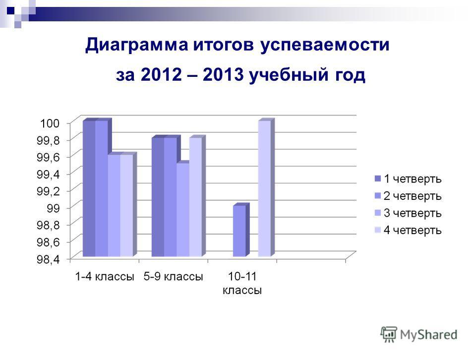 Диаграмма итогов успеваемости за 2012 – 2013 учебный год