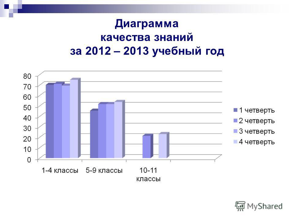 Диаграмма качества знаний за 2012 – 2013 учебный год