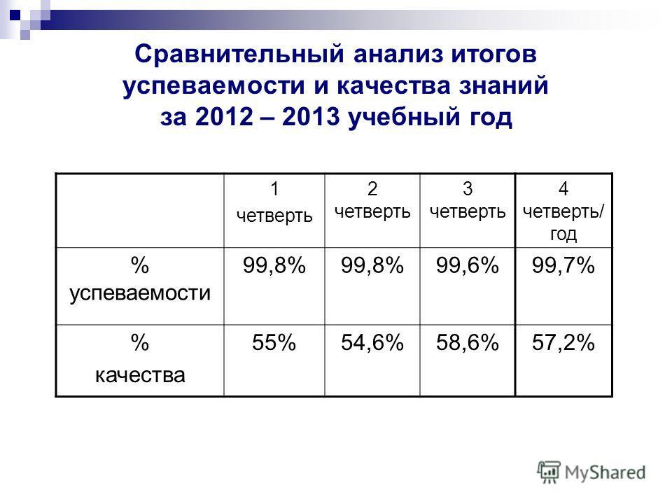 Сравнительный анализ итогов успеваемости и качества знаний за 2012 – 2013 учебный год 1 четверть 2 четверть 3 четверть 4 четверть/ год % успеваемости 99,8% 99,6%99,7% % качества 55%54,6%58,6%57,2%