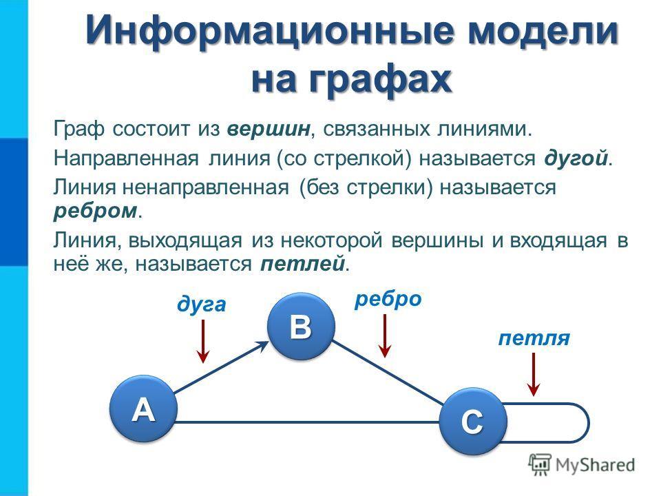 Информационные модели на графах Граф состоит из вершин, связанных линиями. Направленная линия (со стрелкой) называется дугой. Линия ненаправленная (без стрелки) называется ребром. Линия, выходящая из некоторой вершины и входящая в неё же, называется