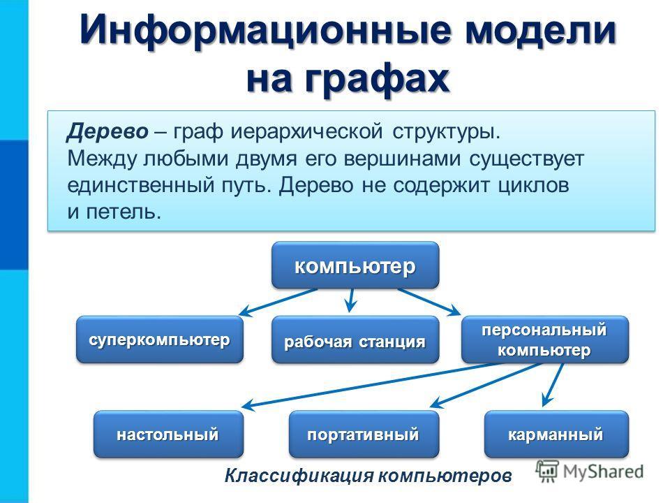 Классификация компьютеров Дерево – граф иерархической структуры. Между любыми двумя его вершинами существует единственный путь. Дерево не содержит циклов и петель. компьютеркомпьютер суперкомпьютерсуперкомпьютер рабочая станция персональный компьютер