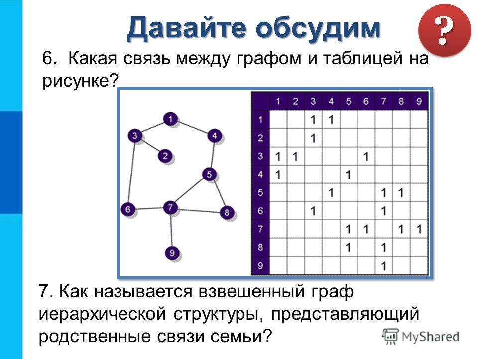 6. Какая связь между графом и таблицей на рисунке? 7. Как называется взвешенный граф иерархической структуры, представляющий родственные связи семьи? Давайте обсудим ??