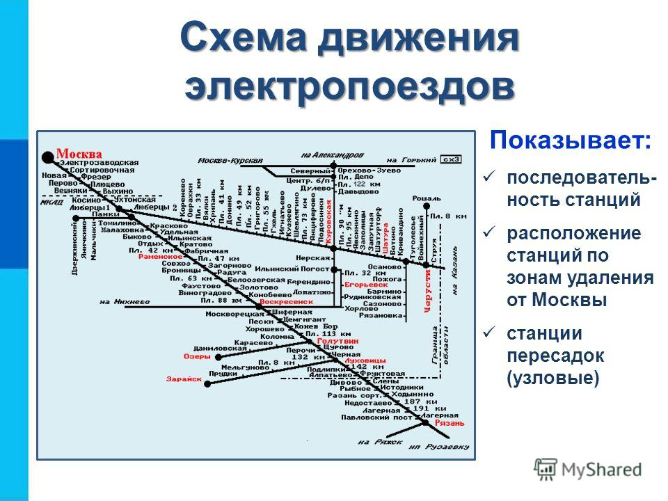 Схема движения электропоездов Показывает: последователь- ность станций расположение станций по зонам удаления от Москвы станции пересадок (узловые)