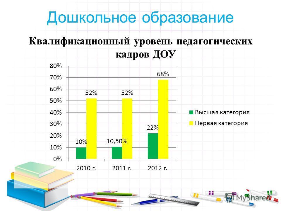 Квалификационный уровень педагогических кадров ДОУ Дошкольное образование