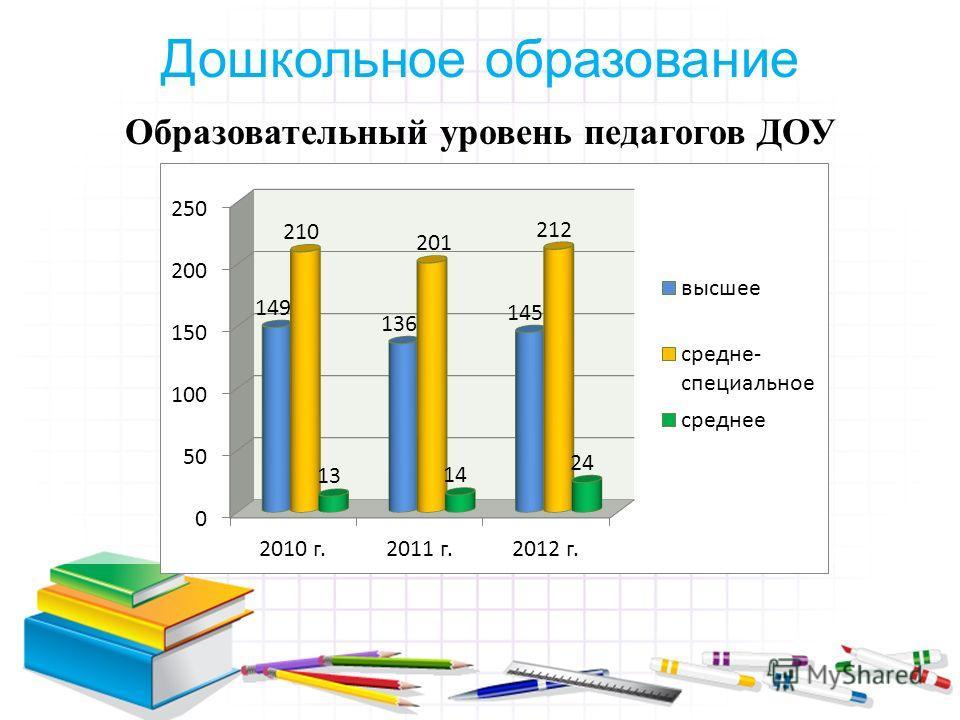 Образовательный уровень педагогов ДОУ Дошкольное образование