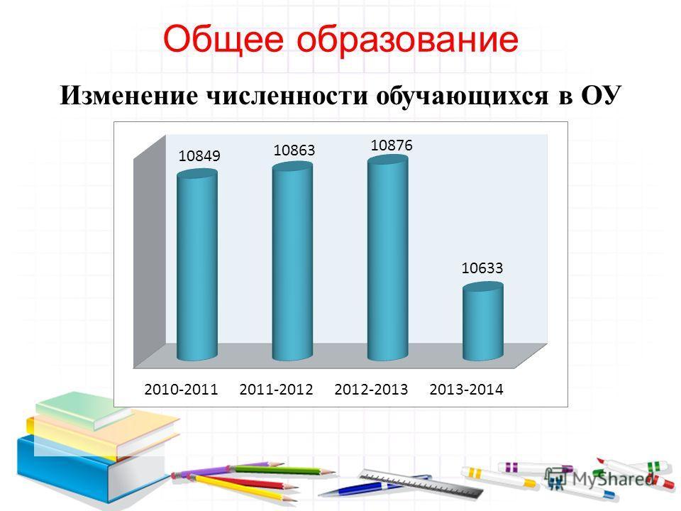 Общее образование Изменение численности обучающихся в ОУ