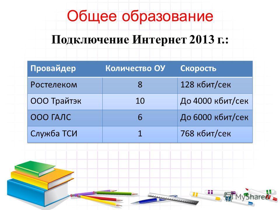 Общее образование Подключение Интернет 2013 г.:
