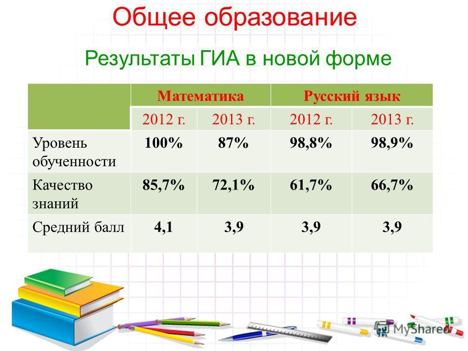 Общее образование Результаты ГИА в новой форме МатематикаРусский язык 2012 г.2013 г.2012 г.2013 г. Уровень обученности 100%87%98,8%98,9% Качество знаний 85,7%72,1%61,7%66,7% Средний балл4,13,9