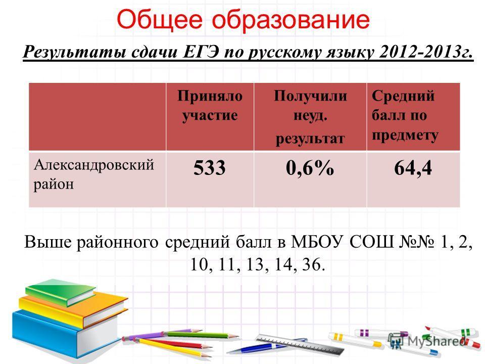 Общее образование Результаты сдачи ЕГЭ по русскому языку 2012-2013г. Выше районного средний балл в МБОУ СОШ 1, 2, 10, 11, 13, 14, 36. Приняло участие Получили неуд. результат Средний балл по предмету Александровский район 5330,6%64,4