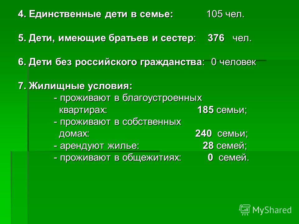 4. Единственные дети в семье: 105 чел. 5. Дети, имеющие братьев и сестер: 376 чел. 6. Дети без российского гражданства: 0 человек 7. Жилищные условия: - проживают в благоустроенных - проживают в благоустроенных квартирах: 185 семьи; квартирах: 185 се