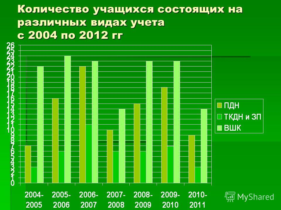 Количество учащихся состоящих на различных видах учета с 2004 по 2012 гг