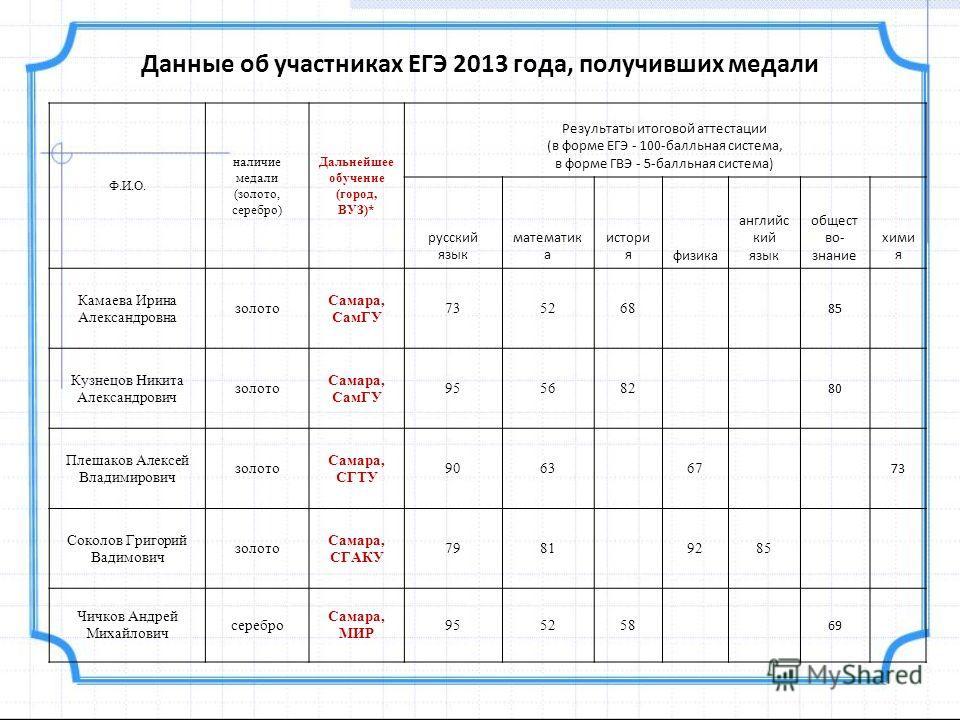 Данные об участниках ЕГЭ 2013 года, получивших медали Ф.И.О. наличие медали (золото, серебро) Дальнейшее обучение (город, ВУЗ)* Результаты итоговой аттестации (в форме ЕГЭ - 100-балльная система, в форме ГВЭ - 5-балльная система) русский язык математ