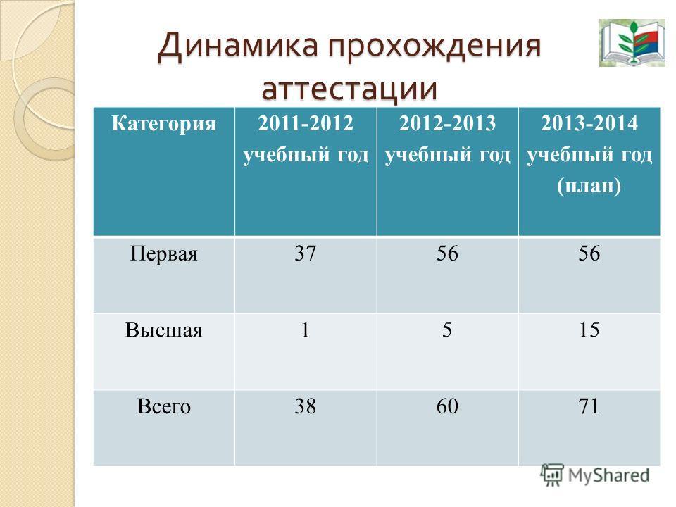 Динамика прохождения аттестации Категория 2011-2012 учебный год 2012-2013 учебный год 2013-2014 учебный год (план) Первая3756 Высшая1515 Всего386071