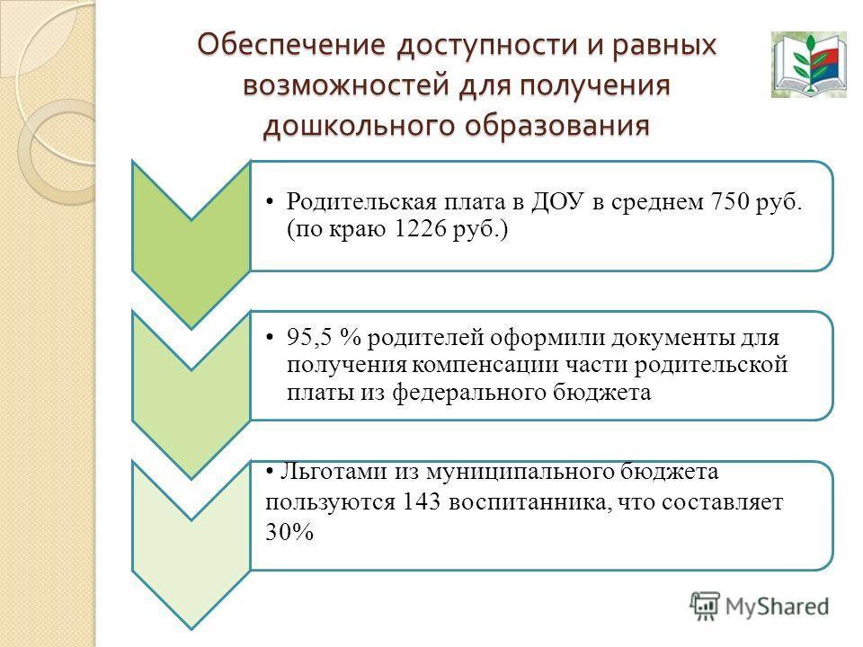 Обеспечение доступности и равных возможностей для получения дошкольного образования Родительская плата в ДОУ в среднем 750 руб. (по краю 1226 руб.) 95,5 % родителей оформили документы для получения компенсации части родительской платы из федерального