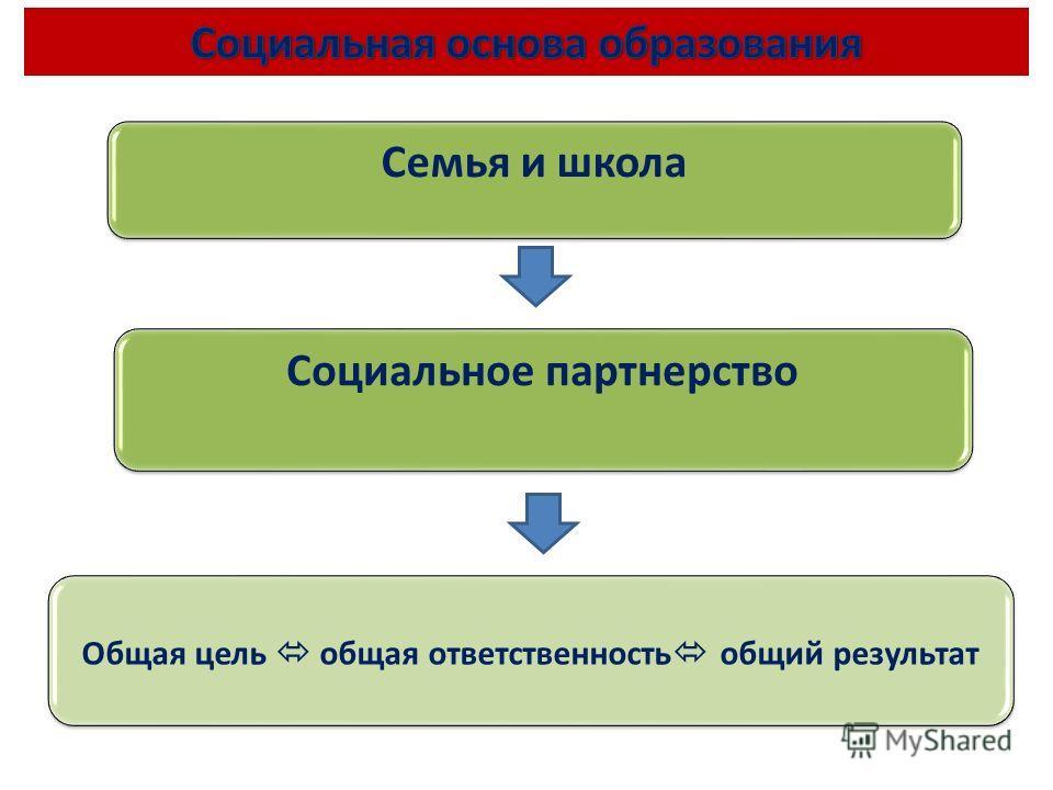 Семья и школа Социальное партнерство Общая цель общая ответственность общий результат