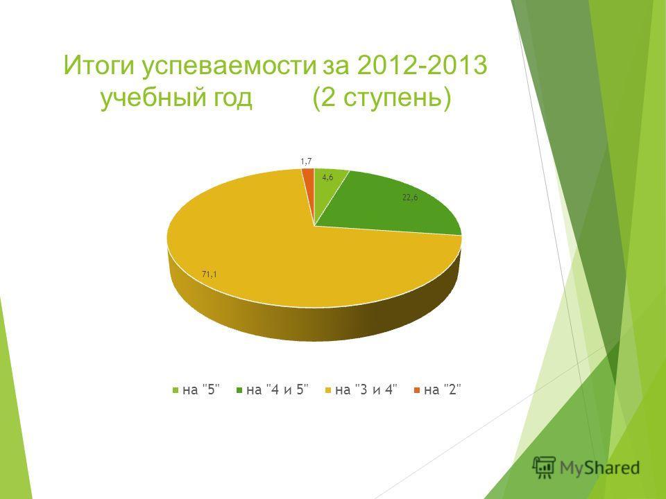 Итоги успеваемости за 2012-2013 учебный год (2 ступень)