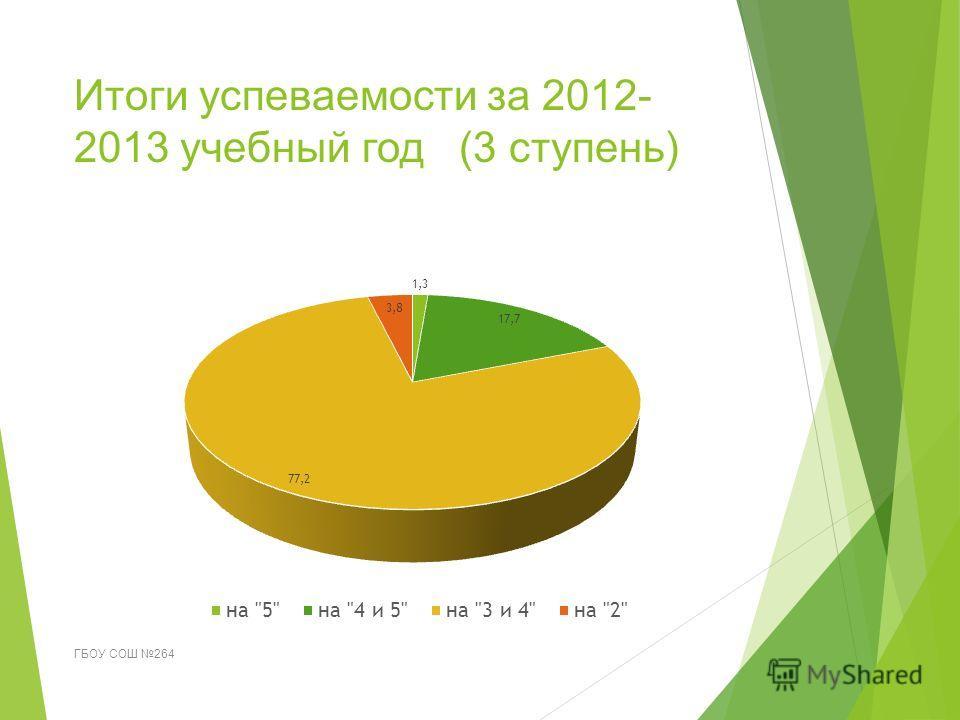 Итоги успеваемости за 2012- 2013 учебный год (3 ступень) ГБОУ СОШ 264