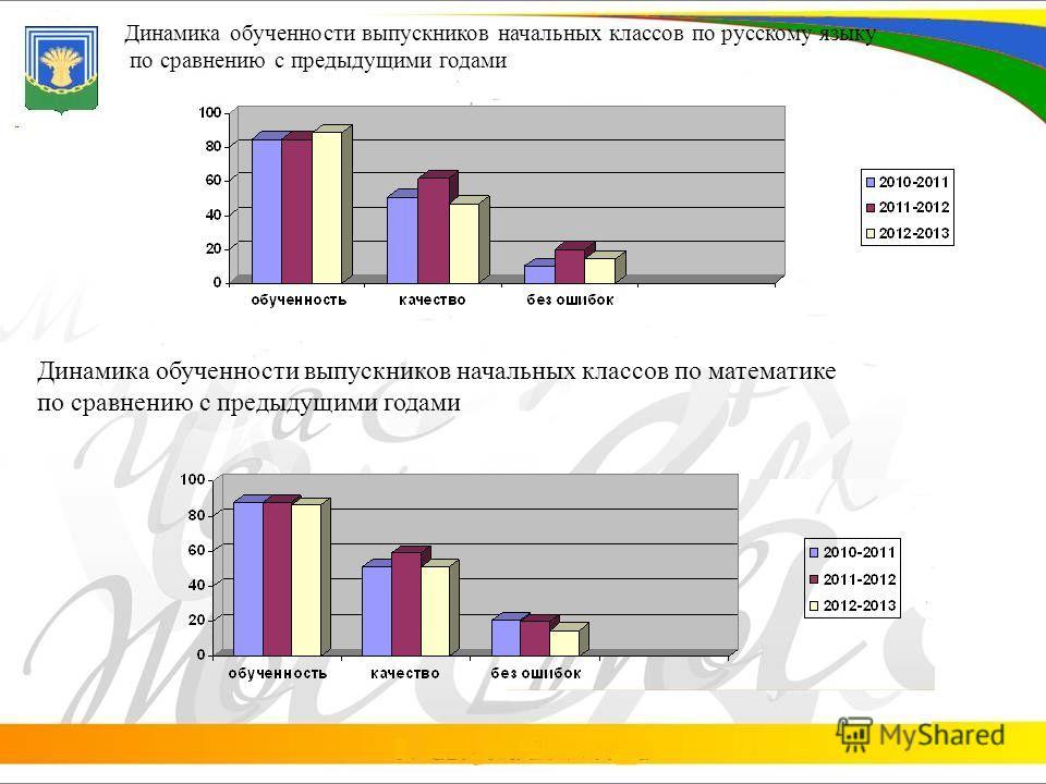 Динамика обученности выпускников начальных классов по русскому языку по сравнению с предыдущими годами Динамика обученности выпускников начальных классов по математике по сравнению с предыдущими годами