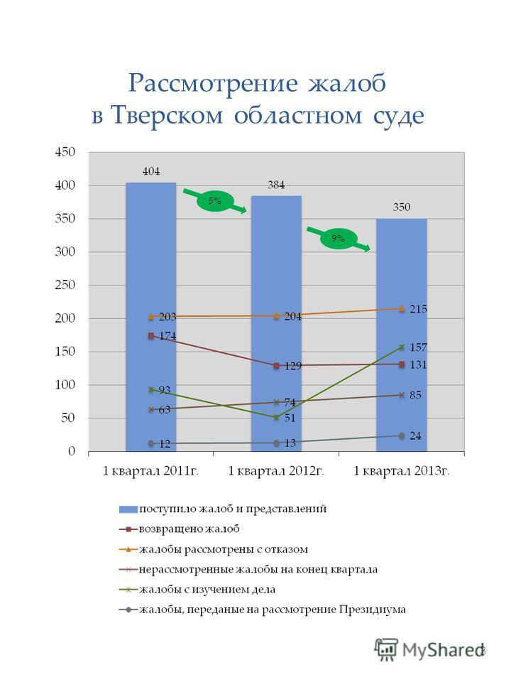 3 Рассмотрение жалоб в Тверском областном суде 5% 9%