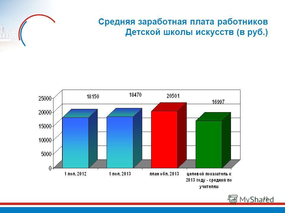 Средняя заработная плата работников Детской школы искусств (в руб.) 11
