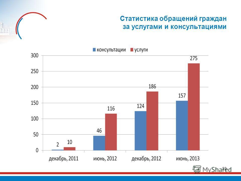Статистика обращений граждан за услугами и консультациями 23