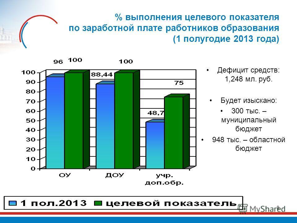 % выполнения целевого показателя по заработной плате работников образования (1 полугодие 2013 года) 8 Дефицит средств: 1,248 мл. руб. Будет изыскано: 300 тыс. – муниципальный бюджет 948 тыс. – областной бюджет