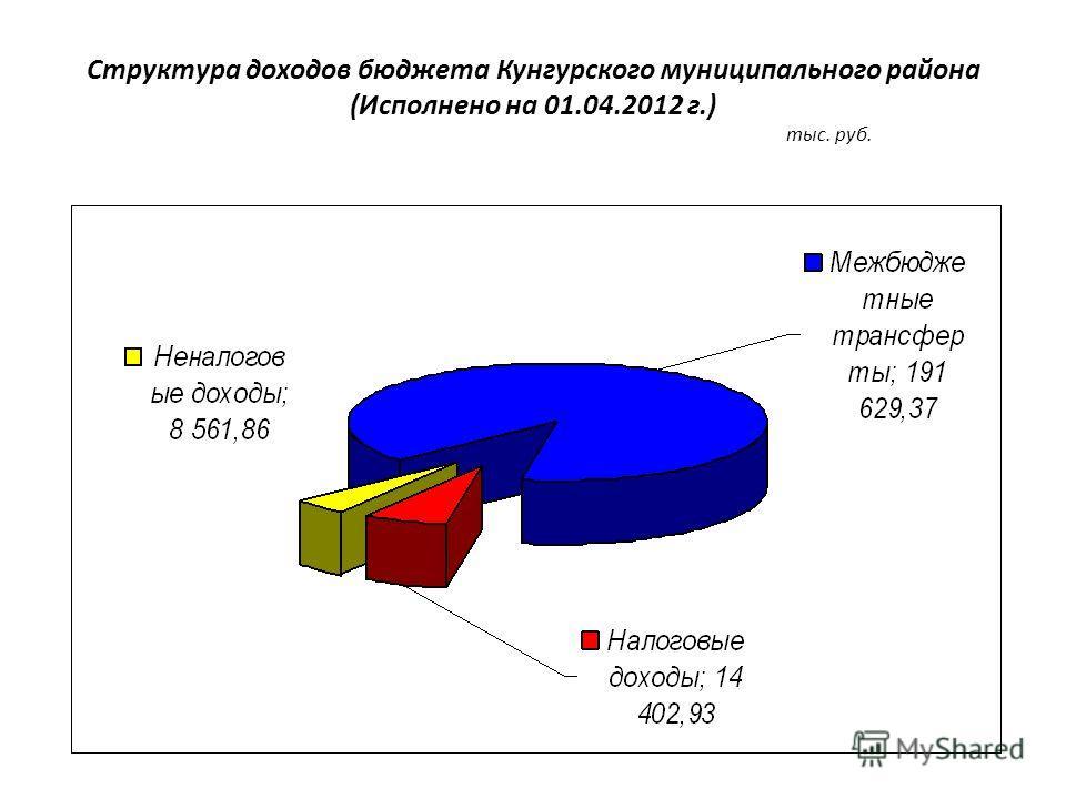 Структура доходов бюджета Кунгурского муниципального района (Исполнено на 01.04.2012 г.) тыс. руб.