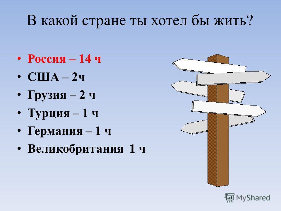 В какой стране ты хотел бы жить? Россия – 14 ч США – 2ч Грузия – 2 ч Турция – 1 ч Германия – 1 ч Великобритания 1 ч