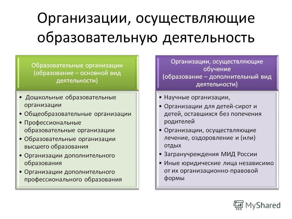 Организации, осуществляющие образовательную деятельность