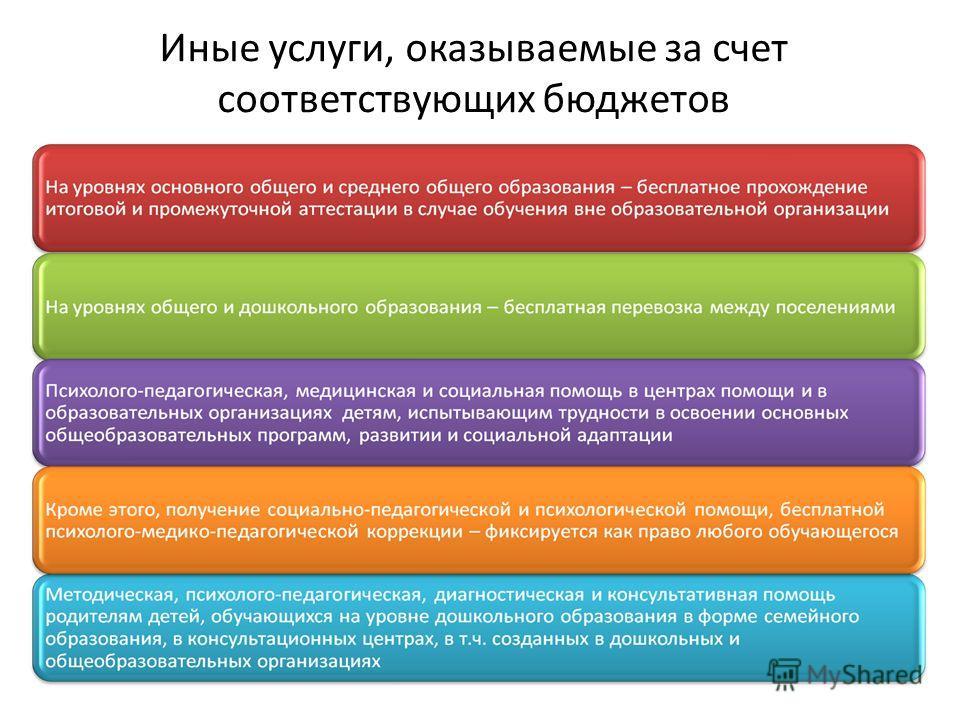 Иные услуги, оказываемые за счет соответствующих бюджетов