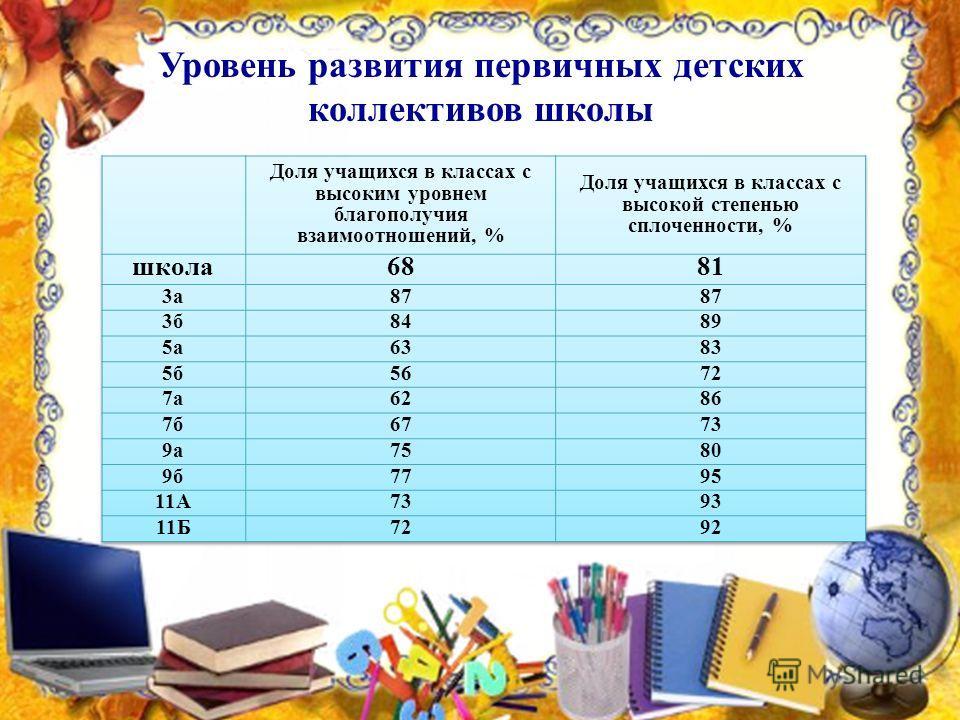 Уровень развития первичных детских коллективов школы