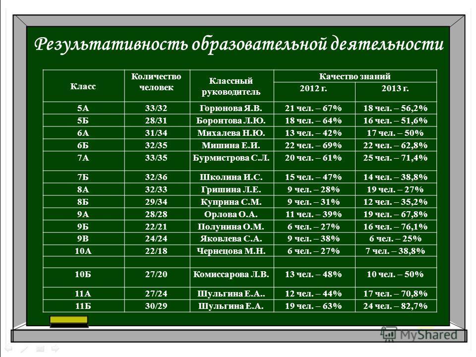Результативность образовательной деятельности Класс Количество человек Классный руководитель Качество знаний 2012 г.2013 г. 5А33/32Горюнова Я.В.21 чел. – 67%18 чел. – 56,2% 5Б28/31Боронтова Л.Ю.18 чел. – 64%16 чел. – 51,6% 6А31/34Михалева Н.Ю.13 чел.